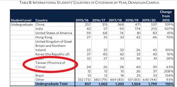 快新聞/招生報告將台列入中國 加國英屬哥倫比亞大學:未來只以台灣稱呼