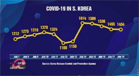 南韓周日新增確診1454 首都圈以外今起禁4人以上聚會