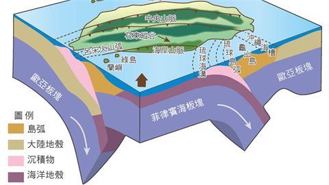 「西部地震帶」2原因容易成災!一張圖看懂台灣3大地震帶