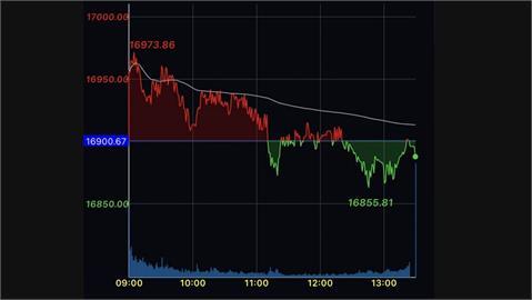 傳產走弱 台股萬七關前震盪收跌12.85點