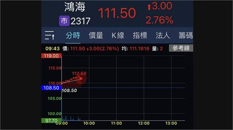 鴻海除息每股配4元 早盤股價穩健填息率62.5%