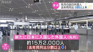 打破311地震紀錄!訪日外國客只剩去年7%