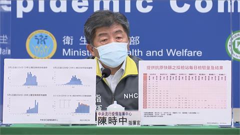 快新聞/快篩採檢陽性率曝光! 陳時中:台北降至5.9%、新北維持4%
