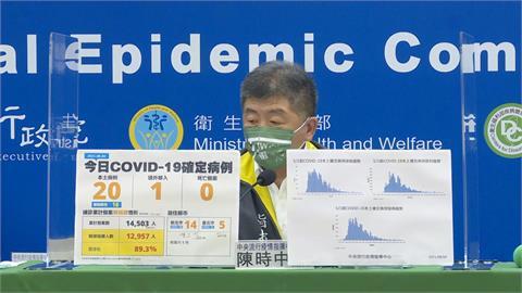 快新聞/今新增20例本土無死亡 新北14例最多、台北5例、桃園1例