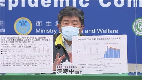 快新聞/國內武漢肺炎再添6死 多數有慢性病史