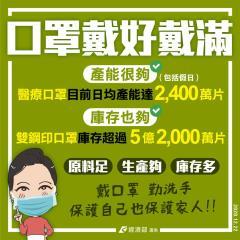 快新聞/台灣睽違253天出現本土案例 經濟部拜託大家口罩「戴好戴滿」守護台灣