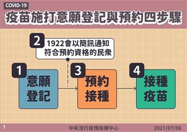 唐鳳疫苗預約系統流程出爐 50至64歲開放接種時啟動