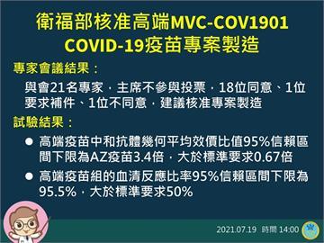 高端疫苗加速三期臨床 布局海外市場