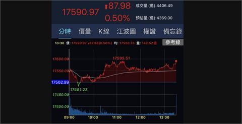 航運鋼鐵力挺 台股收漲87.98點逼近17600點關卡