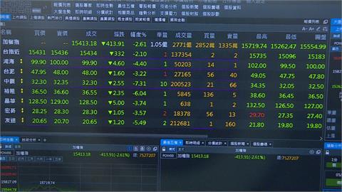 台股一度重挫667點 終場收15353點下跌879家