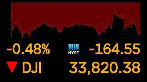 聯準會宣布基準利率維持趨近於零 道瓊跌164點