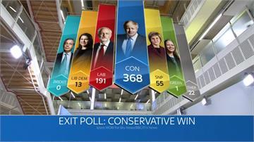 英國國會大選 出口民調顯示保守黨可過半