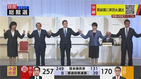 岸田文雄當選自民黨黨魁 將成第100屆首相