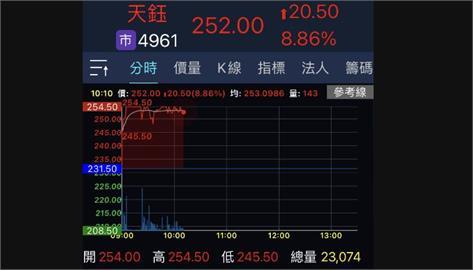 天鈺4月獲利激增 股價一度漲停站上10日線