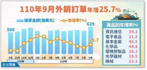 台灣外銷連19紅 9月訂單629億美元