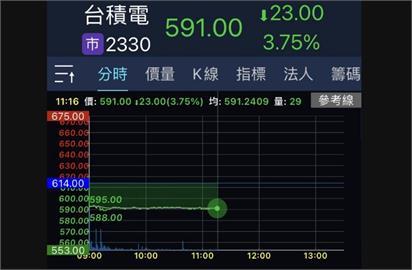 台股跌幅收斂 法人:市場消化台積電下跌衝擊