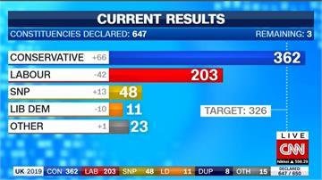 脫歐有譜!英國國會大選 保守黨席次過半
