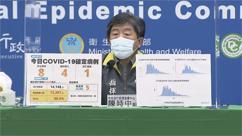 快新聞/本土新增8例創三級警戒以來新低! 新北5例最多、台北僅1例