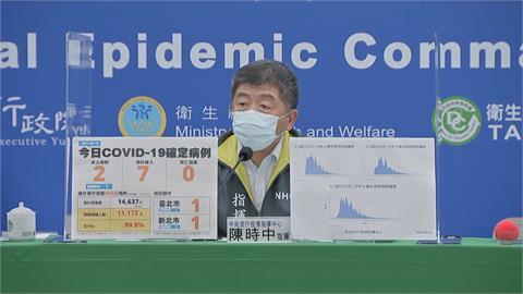 快新聞/若疫苗覆蓋率高遊日本返國免隔離14天? 陳時中:機會恐怕不高