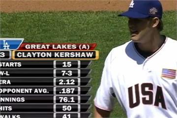 史上最貴投手30歲生日 回顧柯蕭2007球威