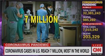 美國確診破七百萬 美疫延燒恐拖明年