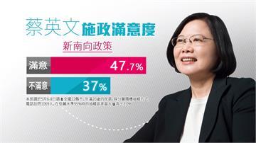 蔡政府施政第二年民調 「這項政策」最多人滿意