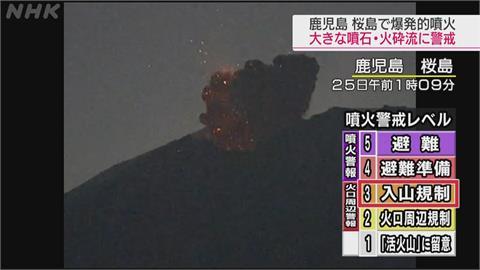 快新聞/日本鹿兒島火山爆發 氣象廳發3級噴發警報