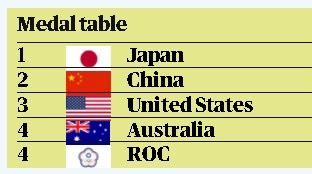 東奧/《衛報》烏龍過1天還沒改!獎牌榜俄羅斯仍為「台灣隊旗」