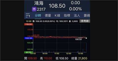 鴻海市值超越聯發科 居台股個股第2大