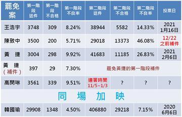 快新聞/「報復性罷免」黃捷、王浩宇已成案 還有被點名者連署中
