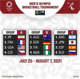歐洲球隊包辦最後4張門票!東奧男籃12強分組出爐7月25日開打