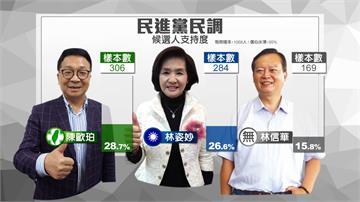 選前民調黃金交叉 陳歐珀領先林姿妙2.1%