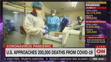 28洲疫情升溫!美國本週病例估破700萬