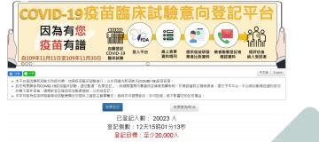 快新聞/武肺疫苗受試者平台破2萬人登記 短短7天達標