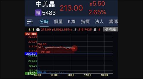 中美晶每股配息5.5元 股價強漲完成填息