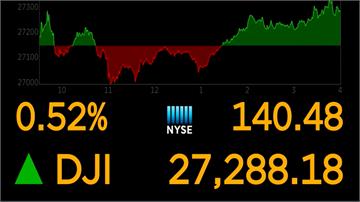 亞馬遜與科技類股領漲 道瓊上揚140點