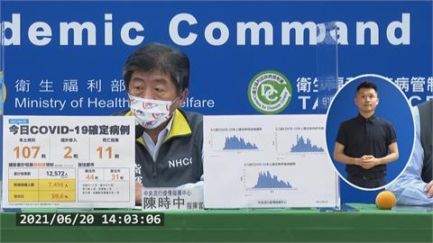 好消息!週日本土107創新低 死亡數下降至11人