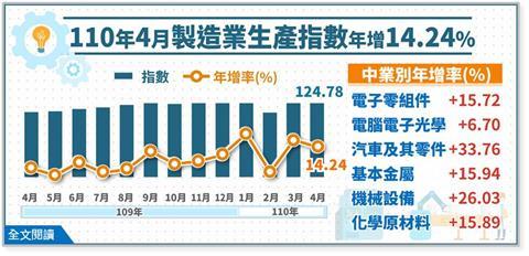 快新聞/連15紅! 4月工業、製造業生產指數皆創歷年同月新高