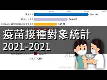 台灣疫苗覆蓋近5成!10類對象接種排行榜 他一出手提高民眾施打率