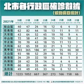 快新聞/信義區爆發分租套房群聚感染 單週確診僅次萬華區