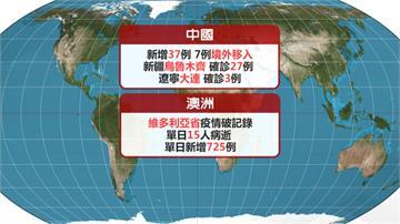 全球確診破1880萬例 染疫亡人數逾70.7萬人