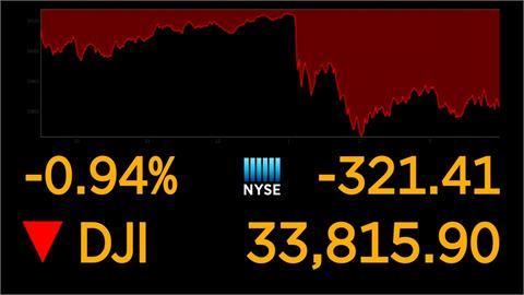 調高資本利得稅衝擊 美股三大指數全收跌