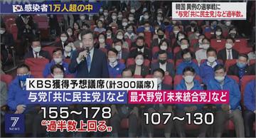 南韓國會大選創20年最高投票率 執政黨有望拿下過半席次