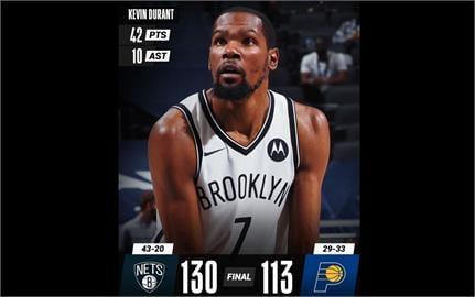 NBA/籃網擊敗溜馬收4連勝 杜蘭特本季新高42分