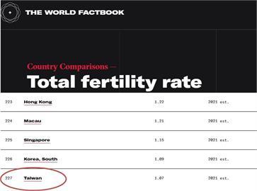 快新聞/悲哀的第一名!美國CIA公布:台灣生育率預測「慘墊底」