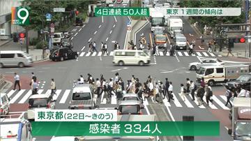 武漢肺炎/日本連2日確診破百 70%都是年輕人