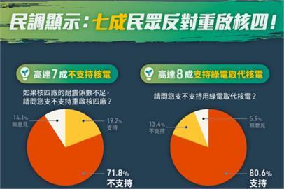 快新聞/「政府推動能源轉型已是進行式」 民進黨:七成民眾反對重啟核四