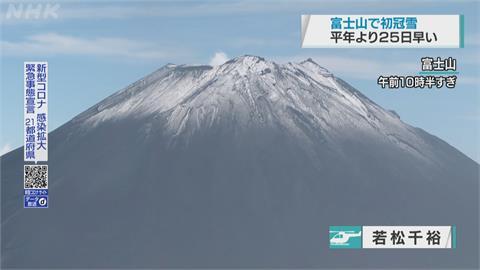 比往年早快1個月! 日本富士山降下「初冠雪」