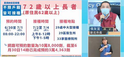 快新聞/新北市疫苗預約系統半小時湧入百萬人 近4萬人成功登記