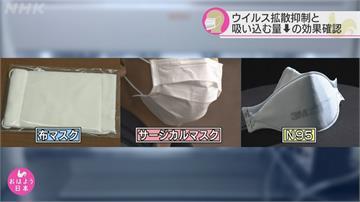 日本東京大學實驗證實口罩可阻擋大部分病毒